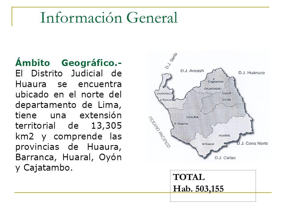 Información General Ámbito Geográfico.- El Distrito Judicial de Huaura se encuentra ubicado en el norte del departamento de Lima, tiene una extensión