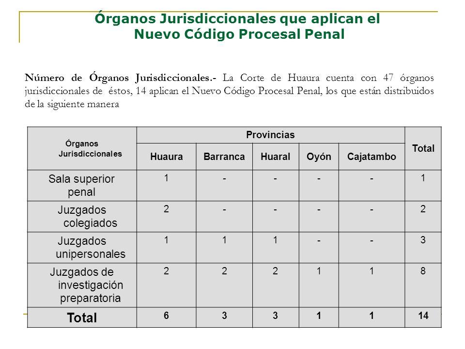 No se dan reuniones entre los jueces de todos los órganos jurisdiccionales para tratar puntos de interés en la aplicación del NCPP, esto además facilitaría la uniformidad de criterios para resolver casos similares entre todos los jueces que aplican el NCPP.
