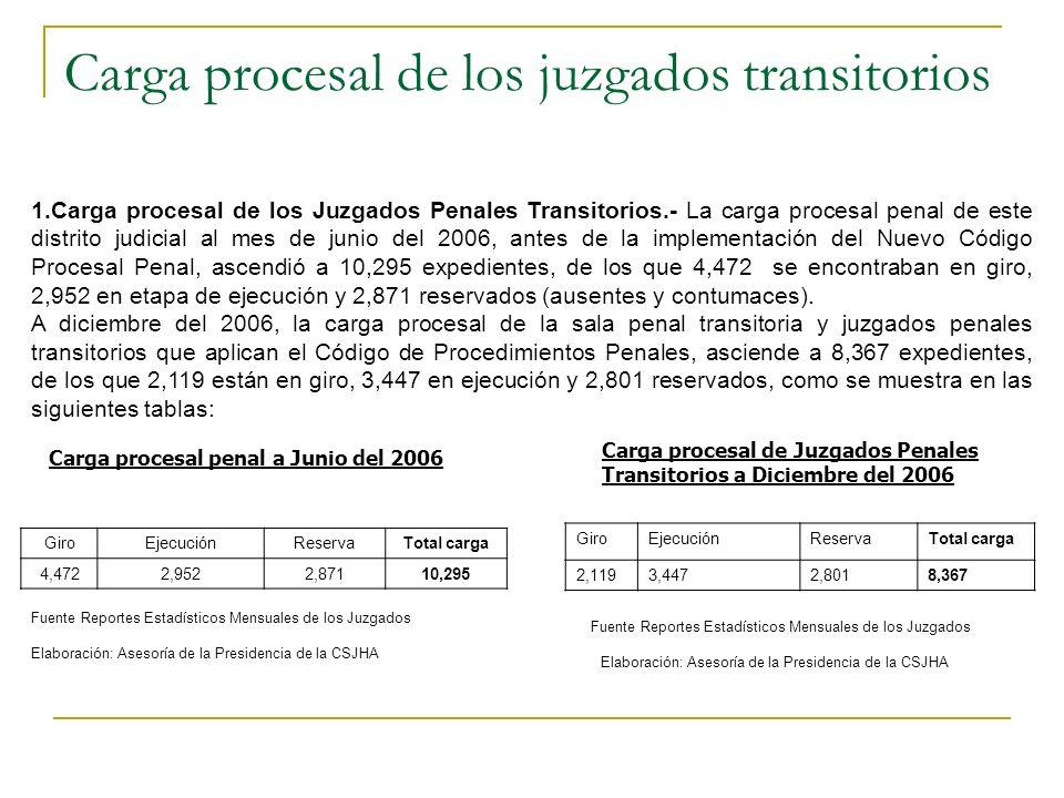 CARGA PROCESAL, INGRESOS Y PRODUCCION DE EXPEDIENTES 1.Carga Procesal.- La carga procesal de los órganos jurisdiccionales que aplican el Nuevo Código Procesal Penal a diciembre del 2006 ascendió a 1,783 expedientes, de los que 1,692 se encuentran en la etapa de giro y sólo 91 en ejecución.