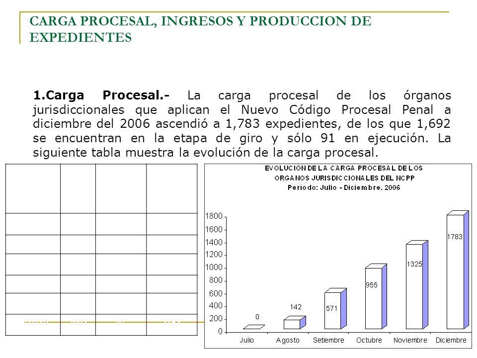 CARGA PROCESAL, INGRESOS Y PRODUCCION DE EXPEDIENTES 1.Carga Procesal.- La carga procesal de los órganos jurisdiccionales que aplican el Nuevo Código