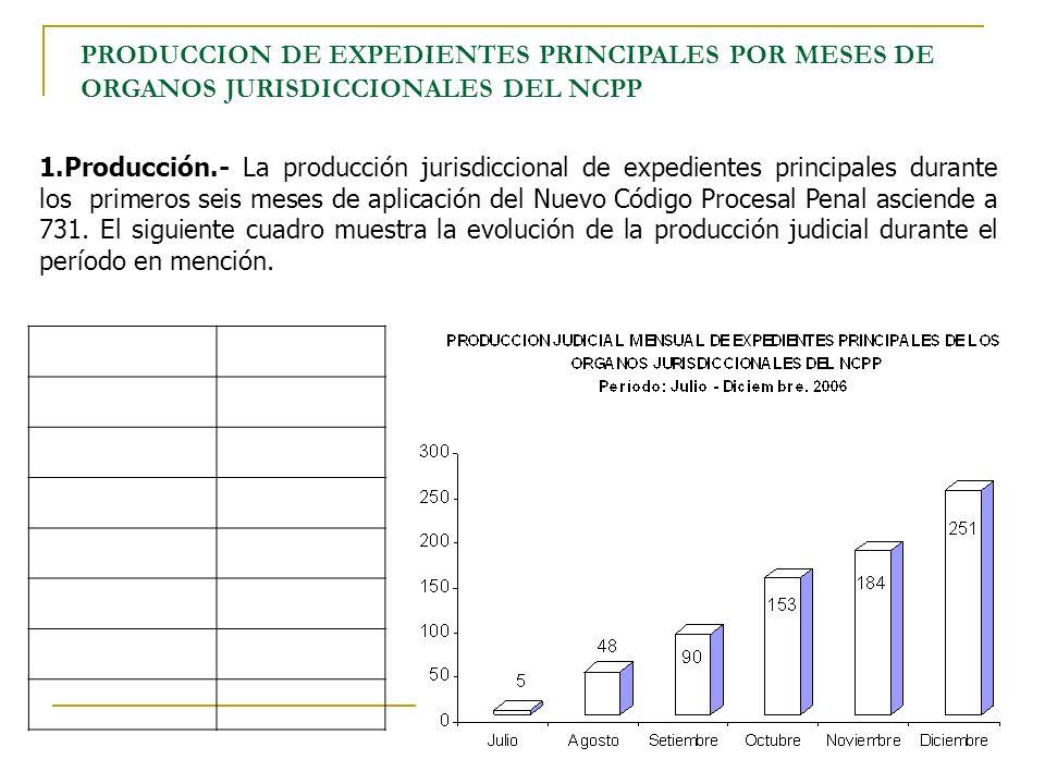 PRODUCCION DE EXPEDIENTES PRINCIPALES POR MESES DE ORGANOS JURISDICCIONALES DEL NCPP 1.Producción.- La producción jurisdiccional de expedientes princi