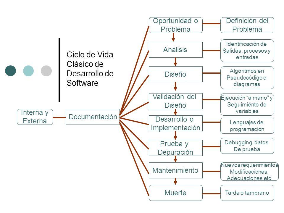 Ciclo de Vida Clásico de Desarrollo de Software Interna y Externa Documentación Oportunidad o Problema Análisis Diseño Validación del Diseño Desarroll