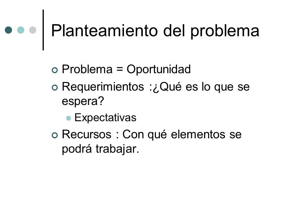 Planteamiento del problema Problema = Oportunidad Requerimientos :¿Qué es lo que se espera? Expectativas Recursos : Con qué elementos se podrá trabaja