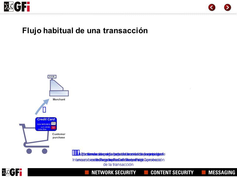 El comercio envía la transacción de tarjeta de crédito a la Pasarela de Pago La pasarela de pago pasa la transacción mediante una conexión segura con
