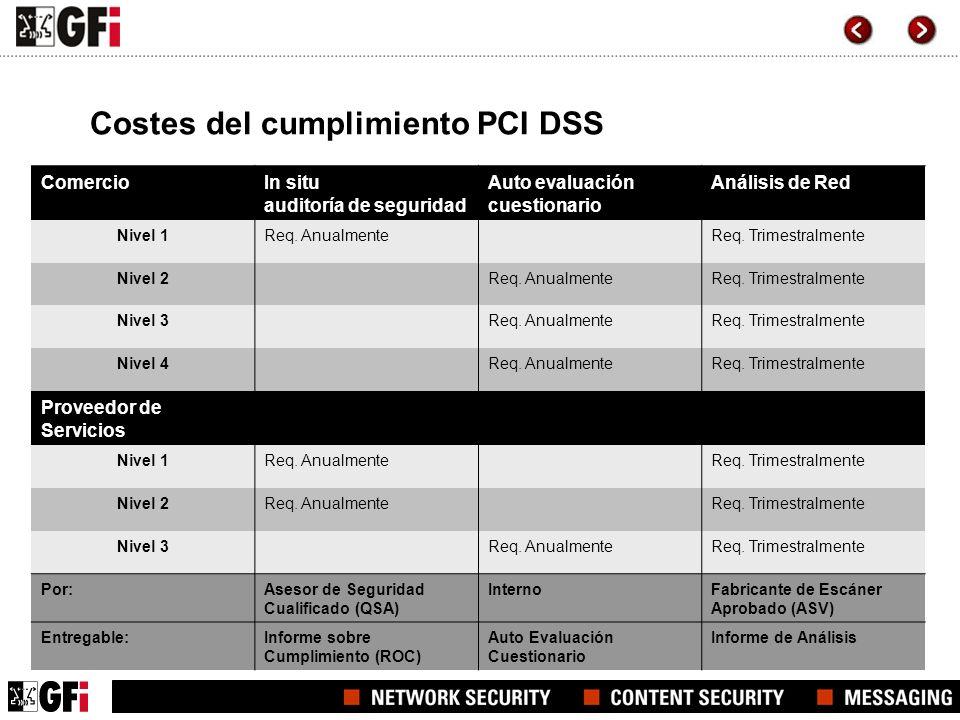 Costes del cumplimiento PCI DSS ComercioIn situ auditoría de seguridad Auto evaluación cuestionario Análisis de Red Nivel 1Req. AnualmenteReq. Trimest