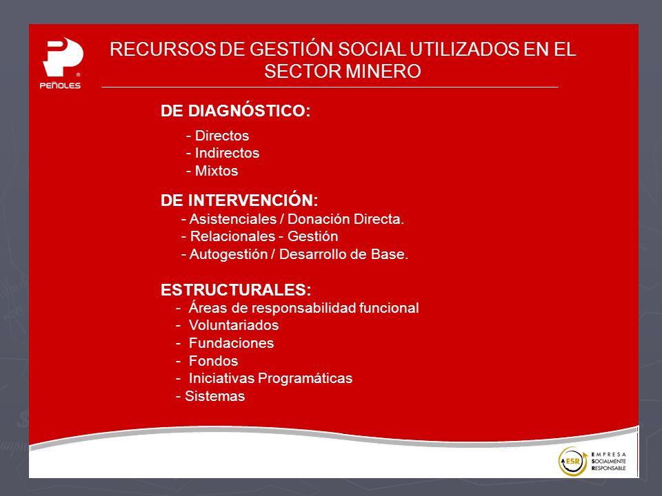 RECURSOS DE GESTIÓN SOCIAL UTILIZADOS EN EL SECTOR MINERO DE DIAGNÓSTICO: DE INTERVENCIÓN: ESTRUCTURALES: - Directos - Indirectos - Mixtos - Asistenciales / Donación Directa.