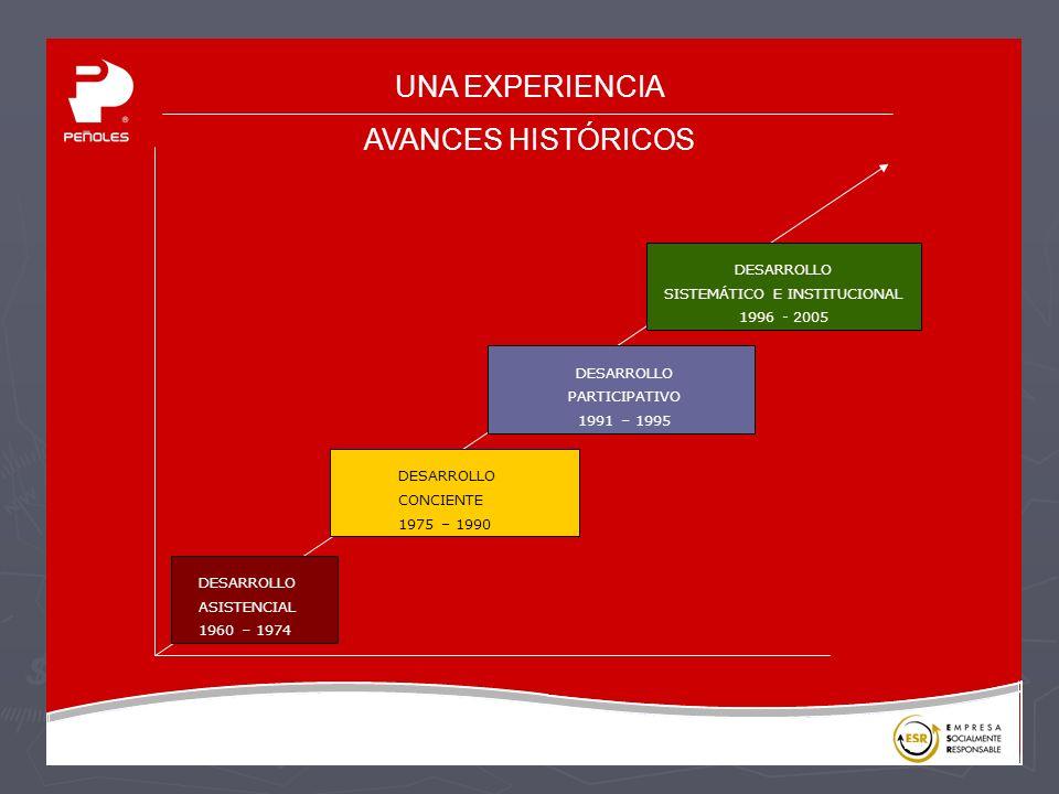 UNA EXPERIENCIA AVANCES HISTÓRICOS ASISTENCIAL DESARROLLO 1960 – 1974 CONCIENTE DESARROLLO 1975 – 1990 PARTICIPATIVO DESARROLLO 1991 – 1995 SISTEMÁTICO E INSTITUCIONAL DESARROLLO 1996 - 2005