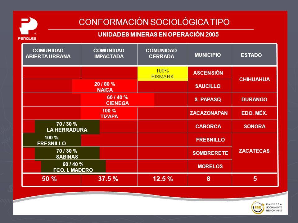 CONFORMACIÓN SOCIOLÓGICA TIPO UNIDADES MINERAS EN OPERACIÓN 2005 COMUNIDAD ABIERTA URBANA COMUNIDAD IMPACTADA COMUNIDAD CERRADA MUNICIPIO ESTADO 100% BISMARK 20 / 80 % NAICA 60 / 40 % CIENEGA 100 % TIZAPA 70 / 30 % LA HERRADURA 100 % FRESNILLO 70 / 30 % SABINAS 60 / 40 % FCO.