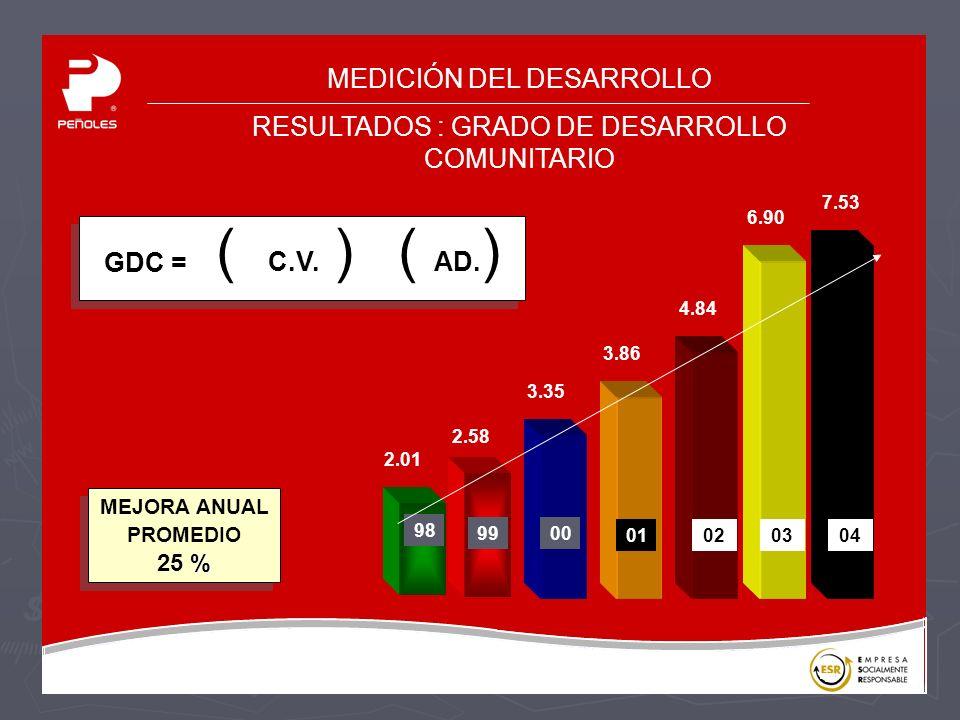 MEDICIÓN DEL DESARROLLO RESULTADOS : GRADO DE DESARROLLO COMUNITARIO GDC = ( ) ( C.V.