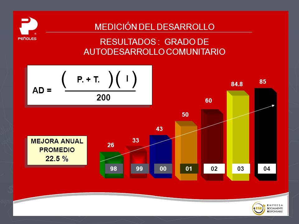 MEDICIÓN DEL DESARROLLO RESULTADOS : GRADO DE AUTODESARROLLO COMUNITARIO AD = P.