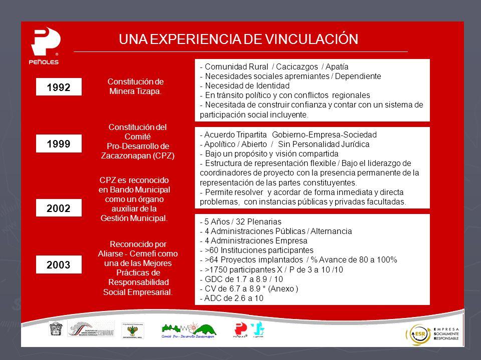 UNA EXPERIENCIA DE VINCULACIÓN Constitución de Minera Tizapa.