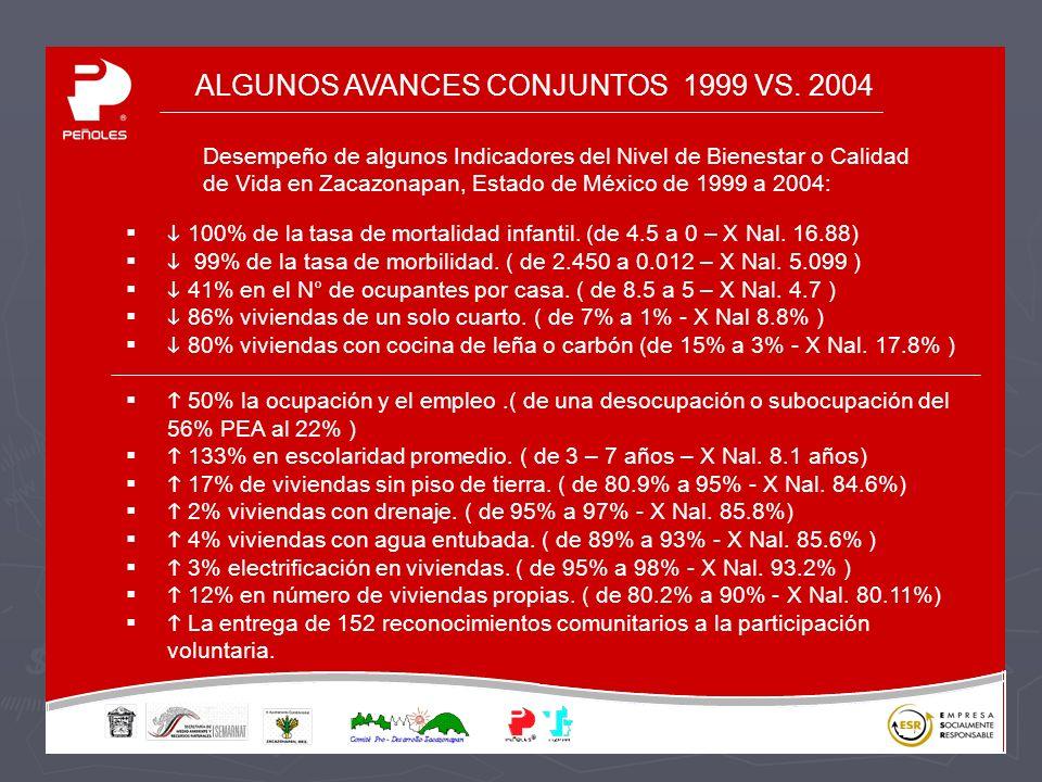 ALGUNOS AVANCES CONJUNTOS 1999 VS.2004 100% de la tasa de mortalidad infantil.