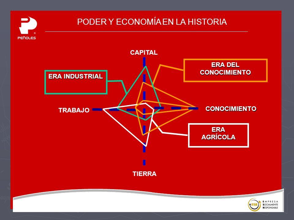 PODER Y ECONOMÍA EN LA HISTORIA CAPITAL TRABAJO TIERRA ERA DEL CONOCIMIENTO ERA INDUSTRIAL ERAAGRÍCOLACONOCIMIENTO