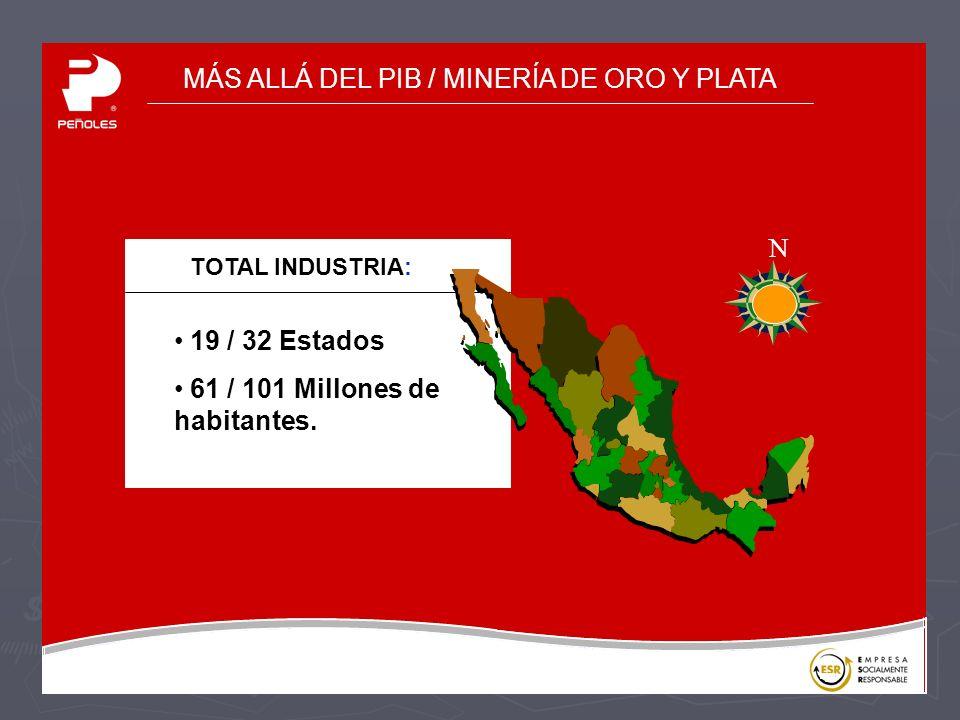 MÁS ALLÁ DEL PIB / MINERÍA DE ORO Y PLATA 19 / 32 Estados 61 / 101 Millones de habitantes.