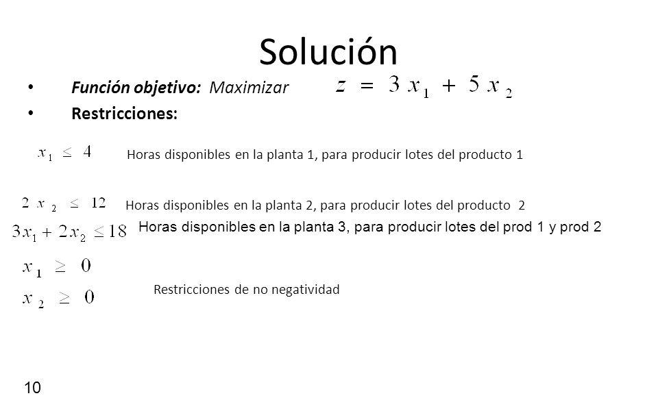 10 Solución Función objetivo: Maximizar Restricciones: Horas disponibles en la planta 1, para producir lotes del producto 1 Horas disponibles en la pl