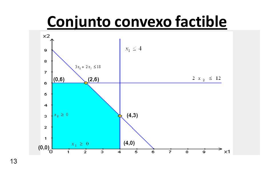 13 Conjunto convexo factible (0,0) (4,0) (4,3) (2,6)(0,6)
