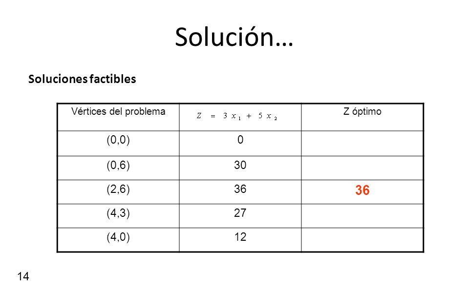 14 Solución… Soluciones factibles Vértices del problemaZ óptimo (0,0)0 (0,6)30 (2,6)36 (4,3)27 (4,0)12
