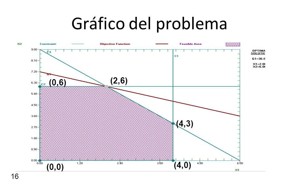 16 Gráfico del problema (4,3) (2,6) (4,0) (0,6) (0,0)