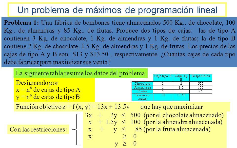 Un problema de máximos de programación lineal Problema 1: Una fábrica de bombones tiene almacenados 500 Kg.. de chocolate, 100 Kg.. de almendras y 85