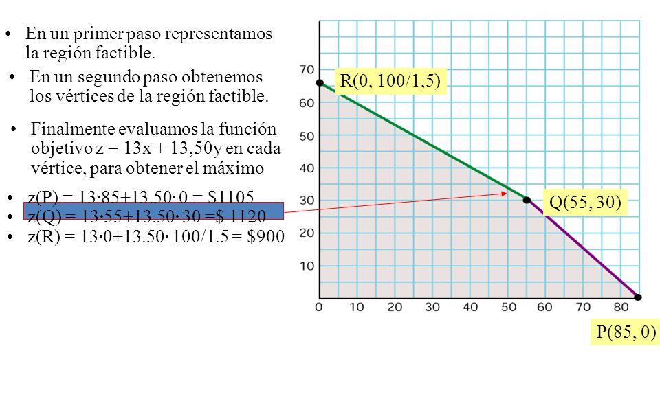 En un primer paso representamos la región factible. En un segundo paso obtenemos los vértices de la región factible. R(0, 100/1,5) Q(55, 30) P(85, 0)