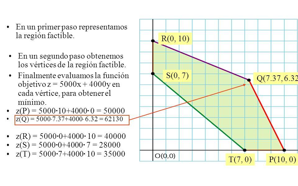 En un primer paso representamos la región factible. En un segundo paso obtenemos los vértices de la región factible. R(0, 10) Q(7.37, 6.32) P(10, 0) F