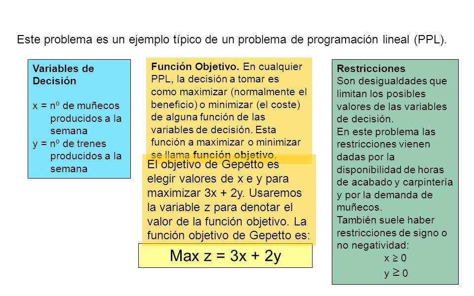 Variables de Decisión x = nº de muñecos producidos a la semana y = nº de trenes producidos a la semana Función Objetivo. En cualquier PPL, la decisión
