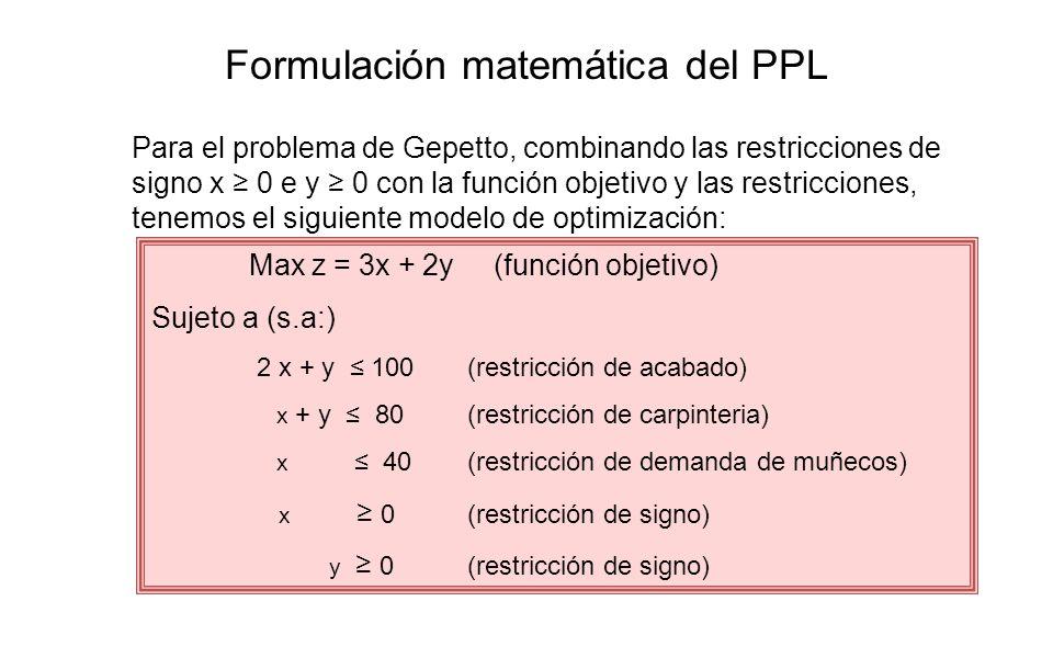 Max z = 3x + 2y (función objetivo) Sujeto a (s.a:) 2 x + y 100(restricción de acabado) x + y 80(restricción de carpinteria) x 40(restricción de demand