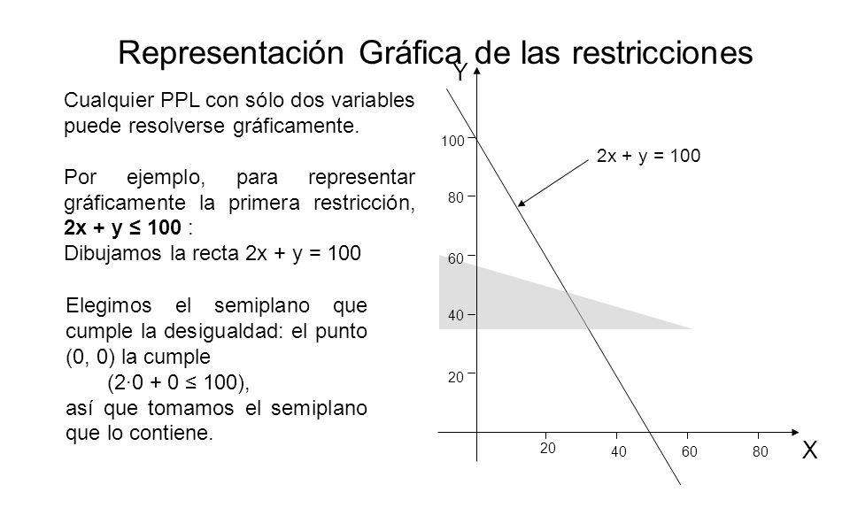 Representación Gráfica de las restricciones 2x + y = 100 Cualquier PPL con sólo dos variables puede resolverse gráficamente. Por ejemplo, para represe