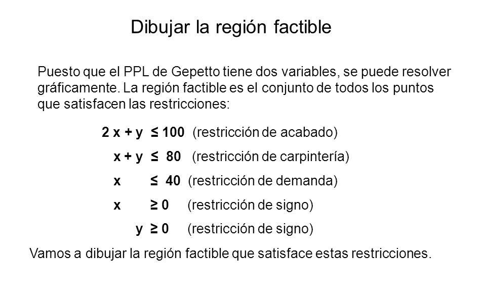 Dibujar la región factible Puesto que el PPL de Gepetto tiene dos variables, se puede resolver gráficamente. La región factible es el conjunto de todo