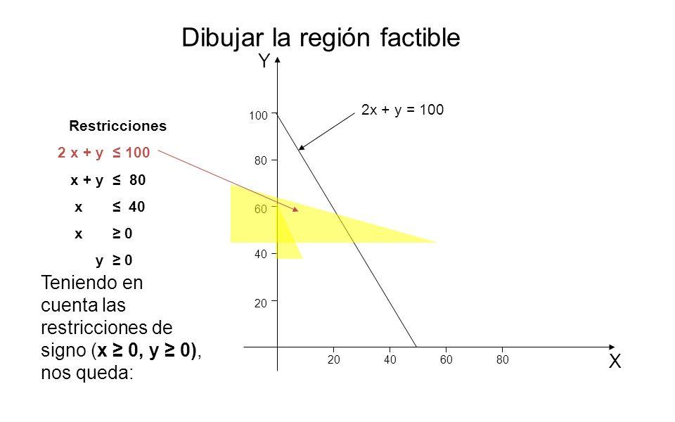Y X 20 406080 40 60 80 100 2x + y = 100 Restricciones 2 x + y 100 x + y 80 x 40 x 0 y 0 Dibujar la región factible Teniendo en cuenta las restriccione