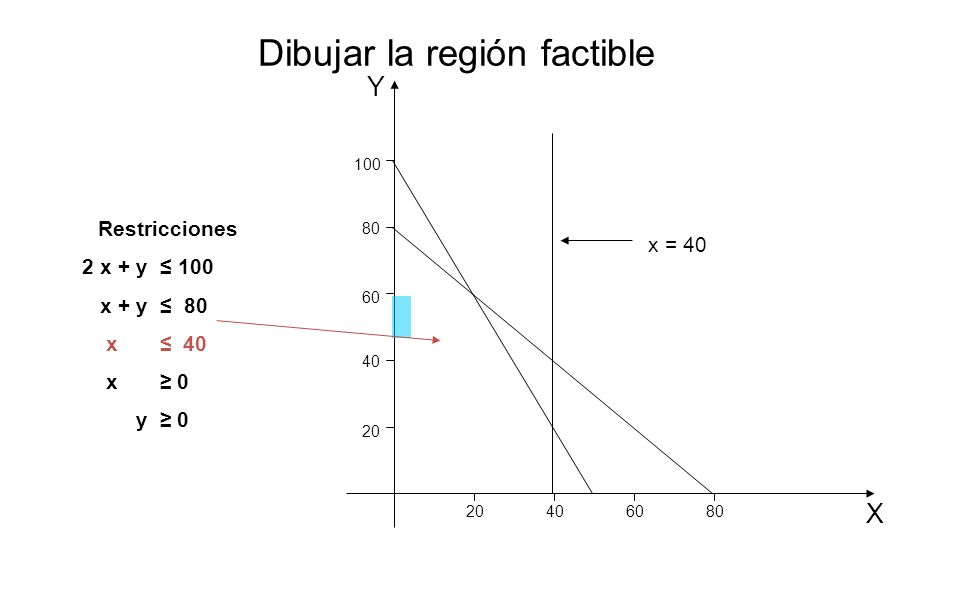 Y X 20 406080 40 60 80 100 x = 40 Restricciones 2 x + y 100 x + y 80 x 40 x 0 y 0 Dibujar la región factible