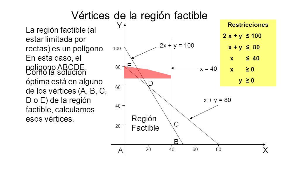 Y X 20 406080 40 60 80 100 2x + y = 100 x + y = 80 x = 40 Región Factible La región factible (al estar limitada por rectas) es un polígono. En esta ca