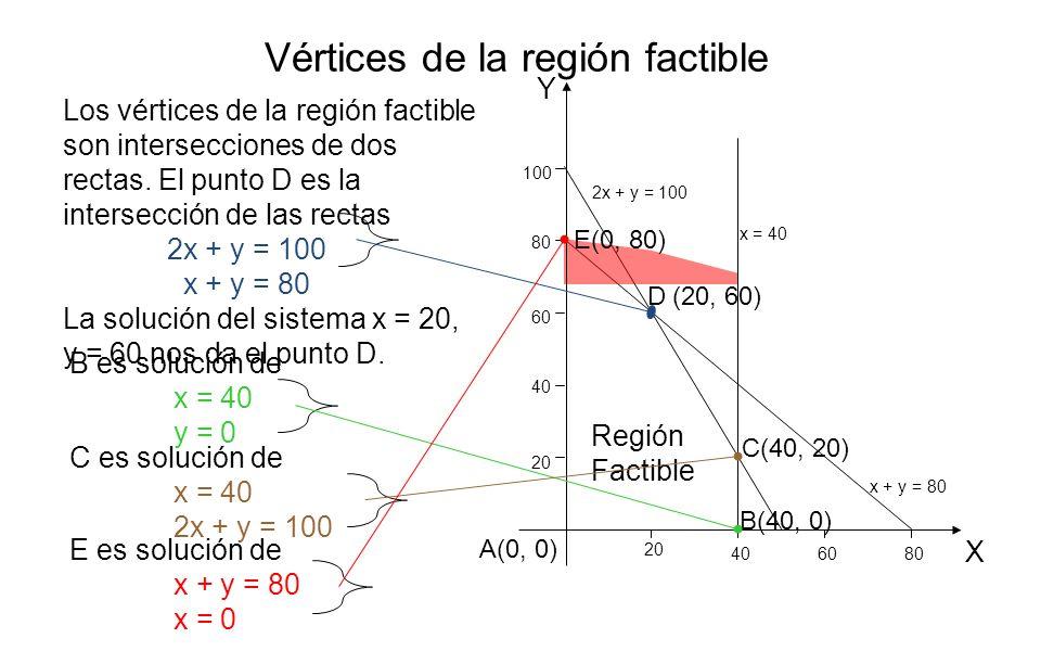 Región Factible E(0, 80) (20, 60) C(40, 20) B(40, 0) A(0, 0) Vértices de la región factible Los vértices de la región factible son intersecciones de d