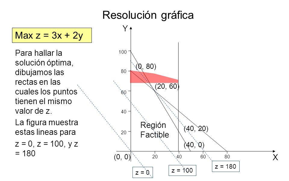 Y X 20 406080 40 60 80 100 Región Factible (0, 80) (20, 60) (40, 20) (40, 0) (0, 0) Max z = 3x + 2y z = 0 z = 100 z = 180 Para hallar la solución ópti