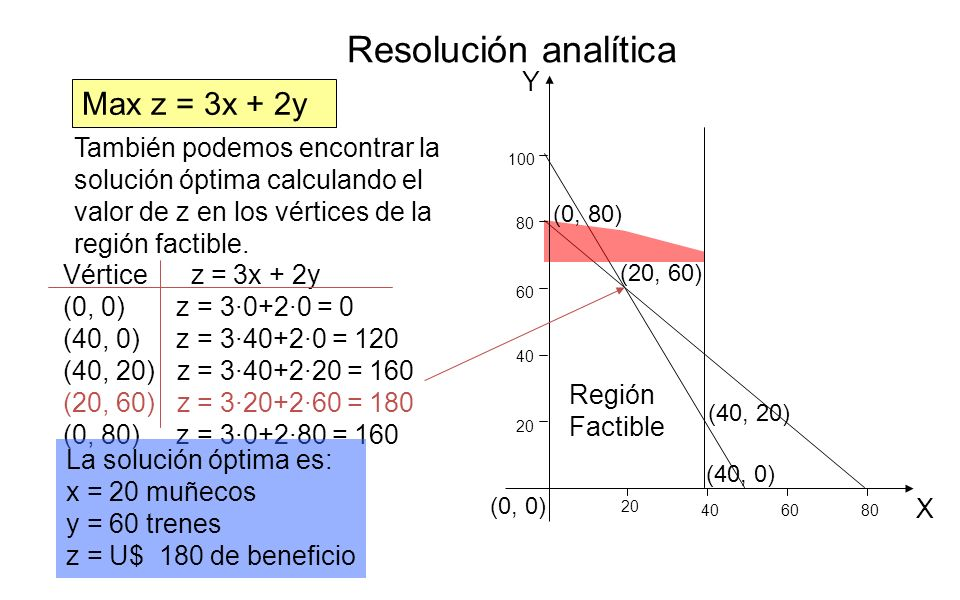 Región Factible (0, 80) (20, 60) (40, 20) (40, 0) (0, 0) Max z = 3x + 2y También podemos encontrar la solución óptima calculando el valor de z en los