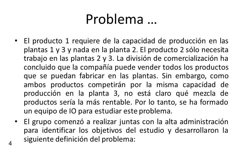 4 Problema … El producto 1 requiere de la capacidad de producción en las plantas 1 y 3 y nada en la planta 2. El producto 2 sólo necesita trabajo en l