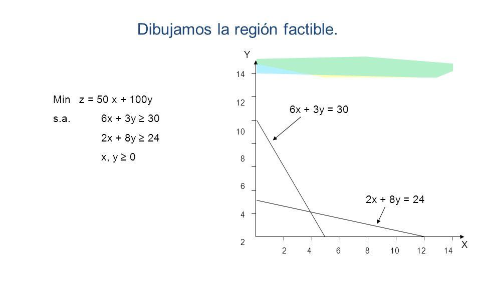 X Y 2 4 6 8 10 12 14 14 12 10 8 6 4 2 Min z = 50 x + 100y s.a.6x + 3y 30 2x + 8y 24 x, y 0 6x + 3y = 30 2x + 8y = 24 Dibujamos la región factible.