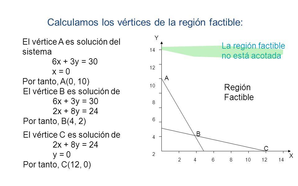 X Y 2 4 6 8 10 12 14 14 12 10 8 6 4 2 La región factible no está acotada Región Factible Calculamos los vértices de la región factible: A B C El vérti