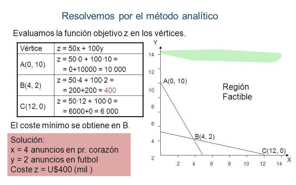 Región Factible Resolvemos por el método analítico A(0, 10) B(4, 2) C(12, 0) X Y 2 4 6 8 10 12 14 14 12 10 8 6 4 2 Vérticez = 50x + 100y A(0, 10) z =