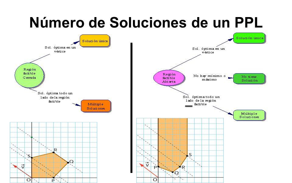 49 Número de Soluciones de un PPL