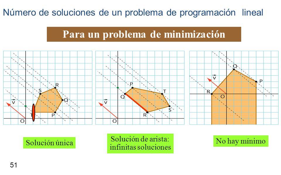 51 Número de soluciones de un problema de programación lineal Para un problema de minimización Solución única Solución de arista: infinitas soluciones