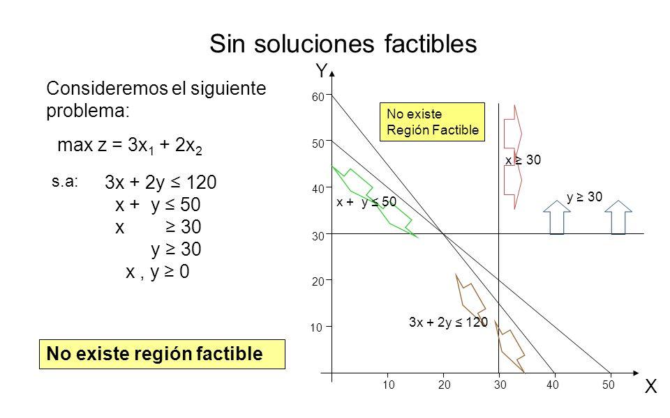 Sin soluciones factibles s.a: max z = 3x 1 + 2x 2 No existe región factible Consideremos el siguiente problema: 3x + 2y 120 x + y 50 x 30 y 30 x, y 0