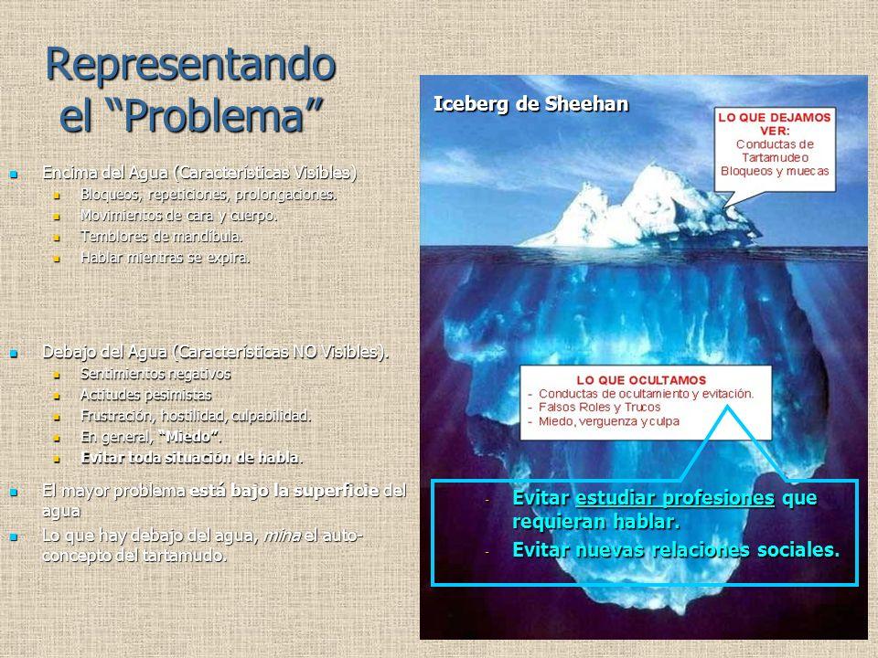 Representando el Problema Encima del Agua (Características Visibles) Encima del Agua (Características Visibles) Bloqueos, repeticiones, prolongaciones.