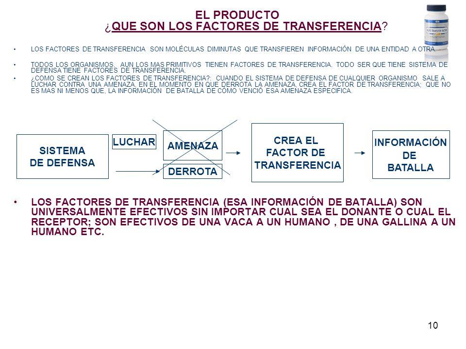 10 EL PRODUCTO ¿QUE SON LOS FACTORES DE TRANSFERENCIA? LOS FACTORES DE TRANSFERENCIA SON MOLÉCULAS DIMINUTAS QUE TRANSFIEREN INFORMACIÓN DE UNA ENTIDA
