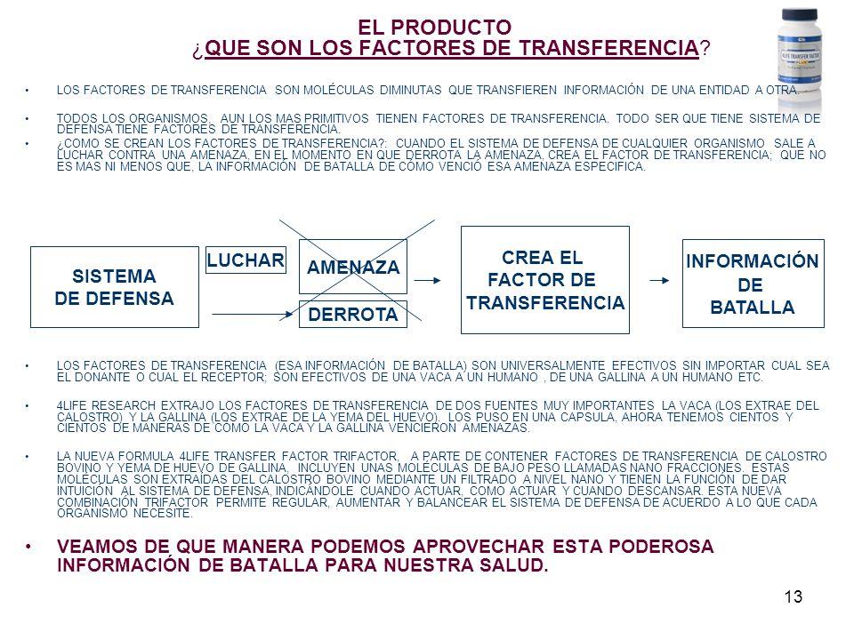 13 EL PRODUCTO ¿QUE SON LOS FACTORES DE TRANSFERENCIA? LOS FACTORES DE TRANSFERENCIA SON MOLÉCULAS DIMINUTAS QUE TRANSFIEREN INFORMACIÓN DE UNA ENTIDA