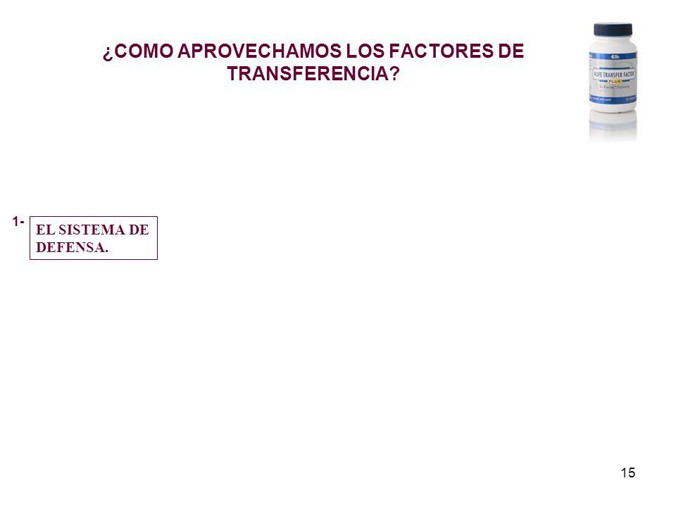15 ¿COMO APROVECHAMOS LOS FACTORES DE TRANSFERENCIA? EL SISTEMA DE DEFENSA. 1-