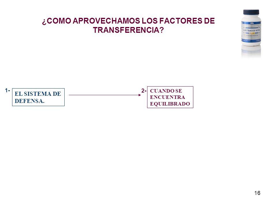 16 ¿COMO APROVECHAMOS LOS FACTORES DE TRANSFERENCIA? EL SISTEMA DE DEFENSA. CUANDO SE ENCUENTRA EQUILIBRADO 1- 2-