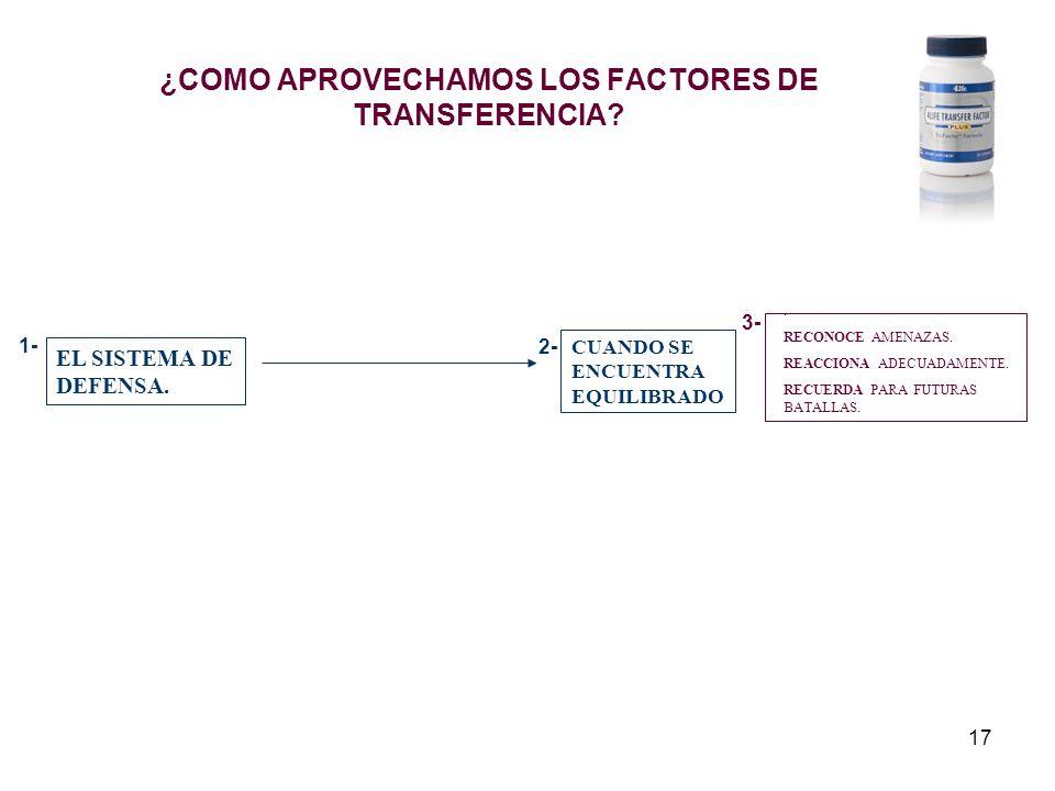 17 ¿COMO APROVECHAMOS LOS FACTORES DE TRANSFERENCIA? EL SISTEMA DE DEFENSA. CUANDO SE ENCUENTRA EQUILIBRADO. RECONOCE AMENAZAS. REACCIONA ADECUADAMENT