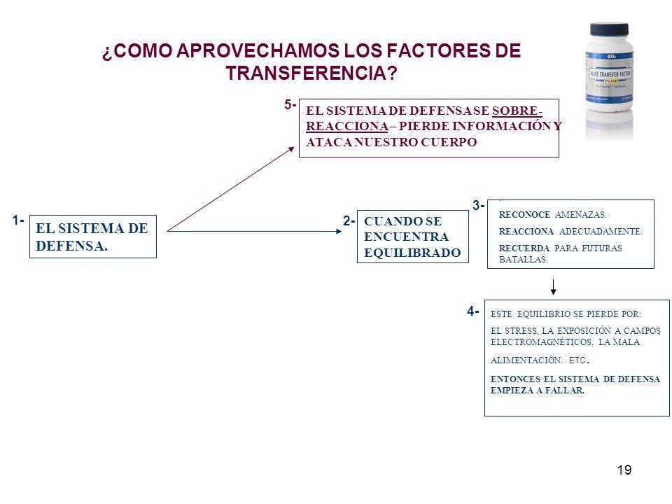 19 ¿COMO APROVECHAMOS LOS FACTORES DE TRANSFERENCIA? EL SISTEMA DE DEFENSA. CUANDO SE ENCUENTRA EQUILIBRADO. RECONOCE AMENAZAS. REACCIONA ADECUADAMENT