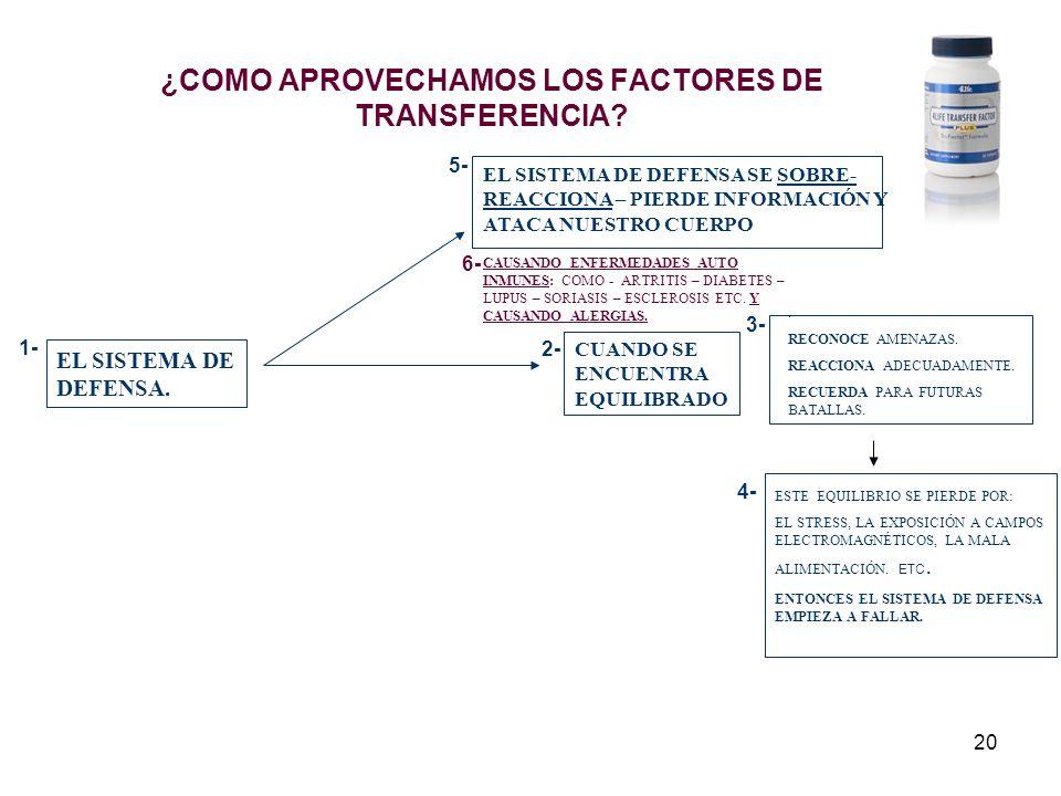 20 ¿COMO APROVECHAMOS LOS FACTORES DE TRANSFERENCIA? EL SISTEMA DE DEFENSA. CUANDO SE ENCUENTRA EQUILIBRADO. RECONOCE AMENAZAS. REACCIONA ADECUADAMENT